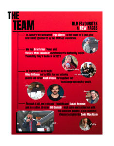 The Team page from Wrapping up 2020